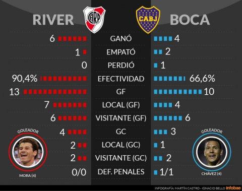 Boca y River en números