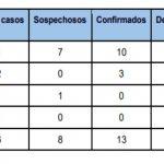 Coronavirus: último comunicado del Comité de Emergencia Provincial confirma nuevos casos